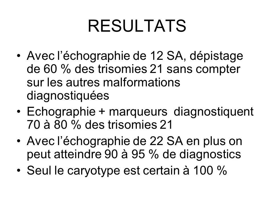RESULTATS Avec l'échographie de 12 SA, dépistage de 60 % des trisomies 21 sans compter sur les autres malformations diagnostiquées.