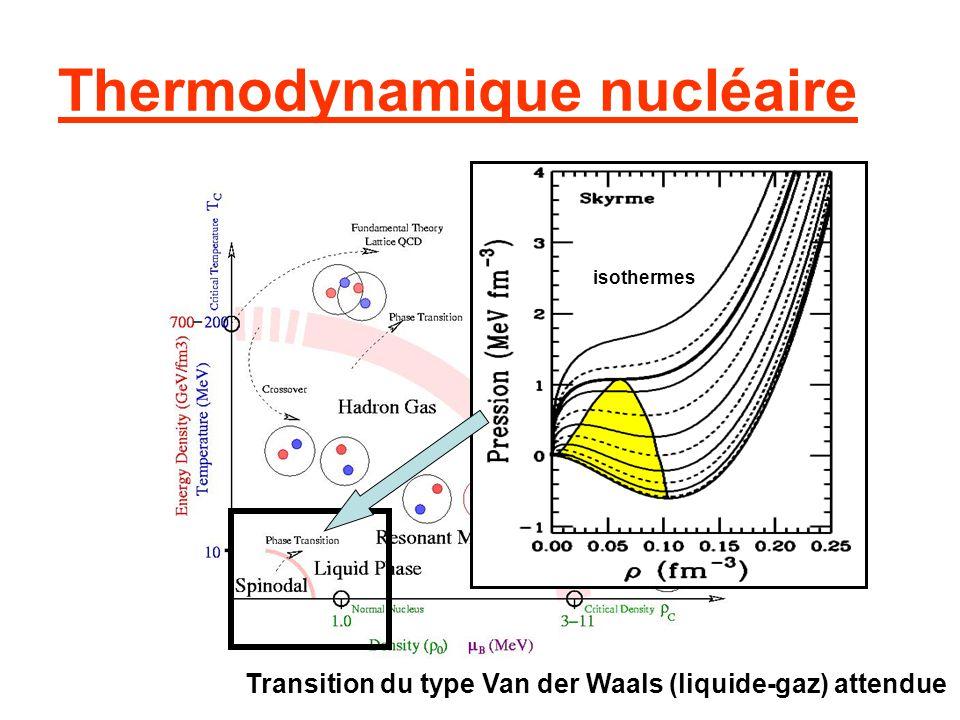 Thermodynamique nucléaire