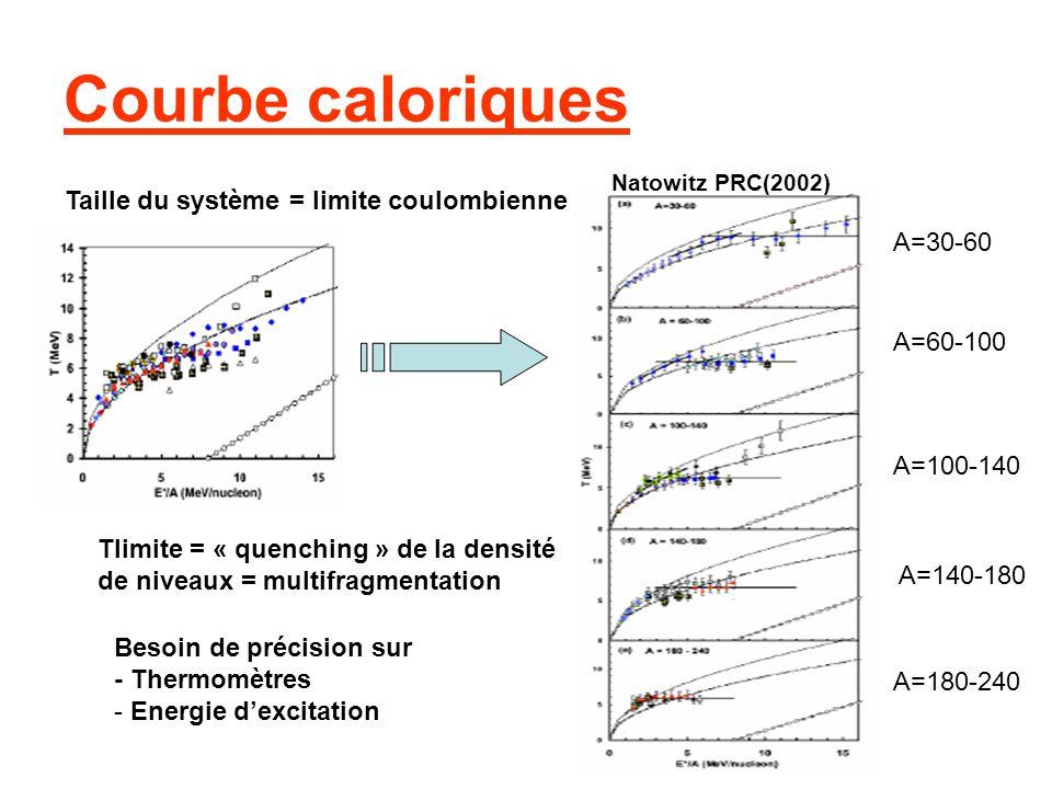 Courbe caloriques Taille du système = limite coulombienne A=30-60