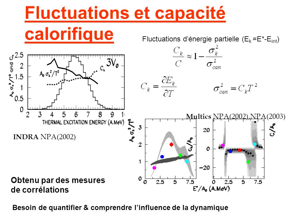 Fluctuations et capacité calorifique