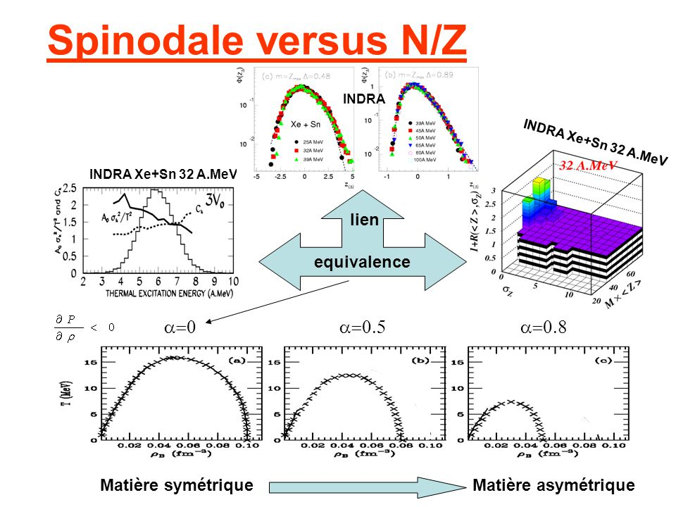 Spinodale versus N/Z a=0 a=0.5 a=0.8 equivalence lien