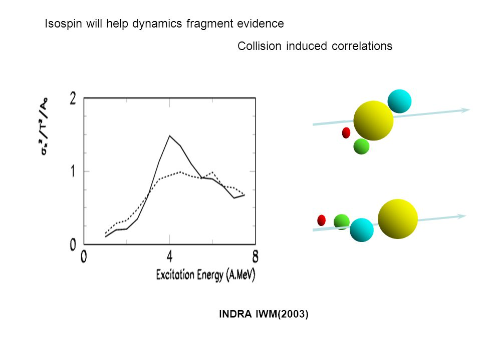 Isospin will help dynamics fragment evidence