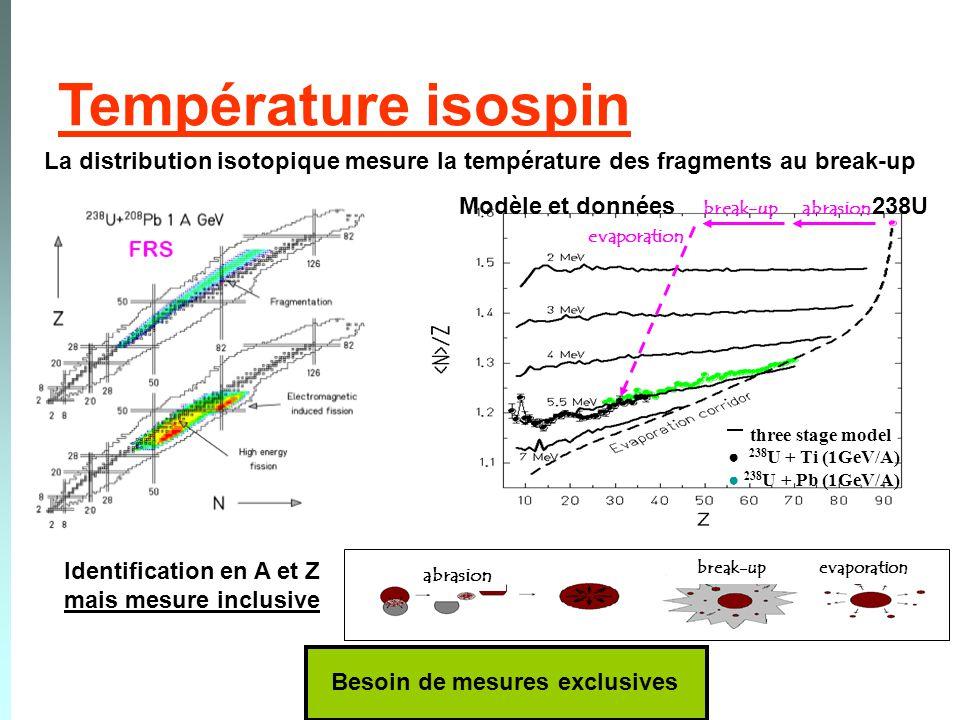 Température isospin La distribution isotopique mesure la température des fragments au break-up. abrasion.