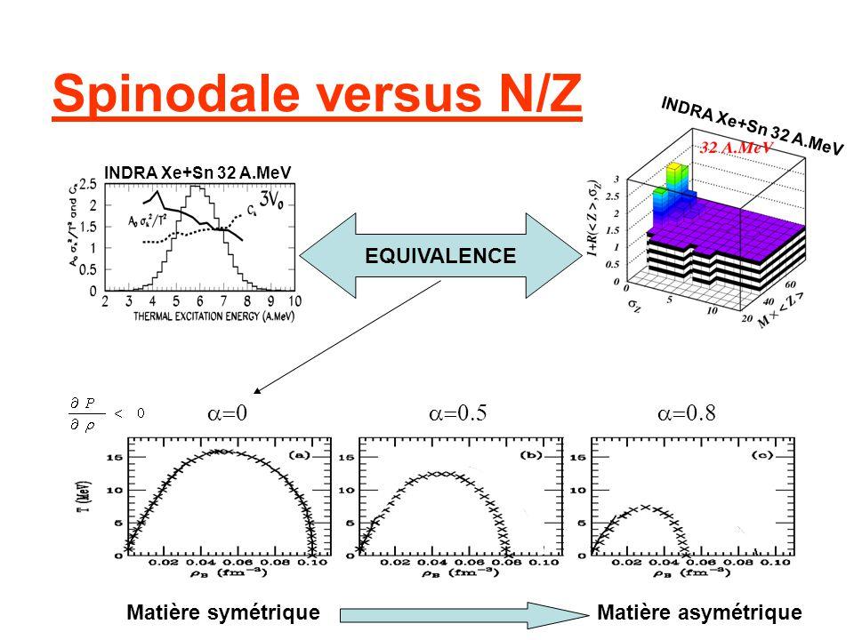 Spinodale versus N/Z a=0 a=0.5 a=0.8 EQUIVALENCE Matière symétrique