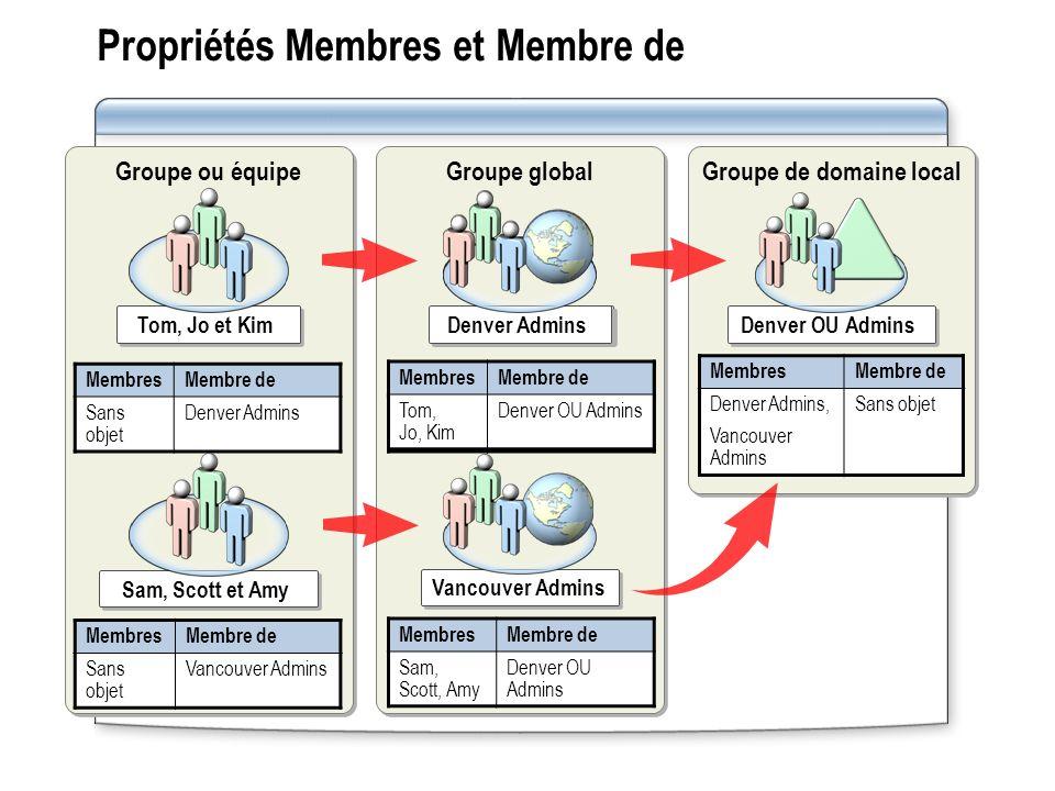 Propriétés Membres et Membre de