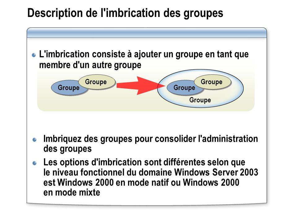Description de l imbrication des groupes