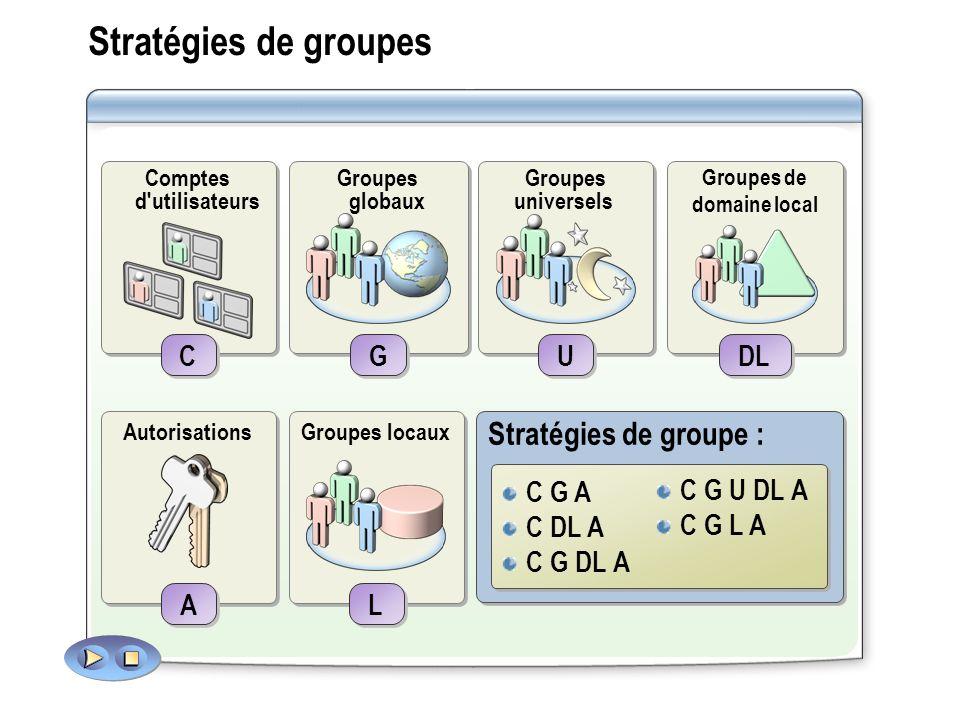 Stratégies de groupes C G U DL A C G DL A C DL A C G L A C G A