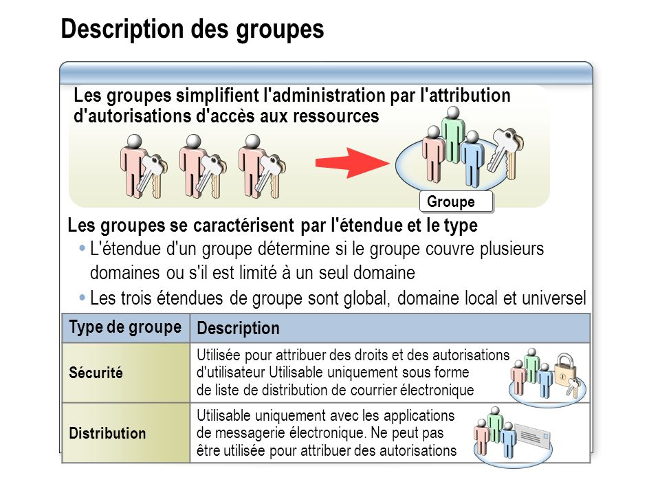 Description des groupes