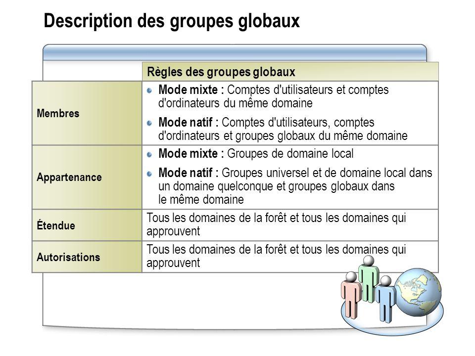 Description des groupes globaux