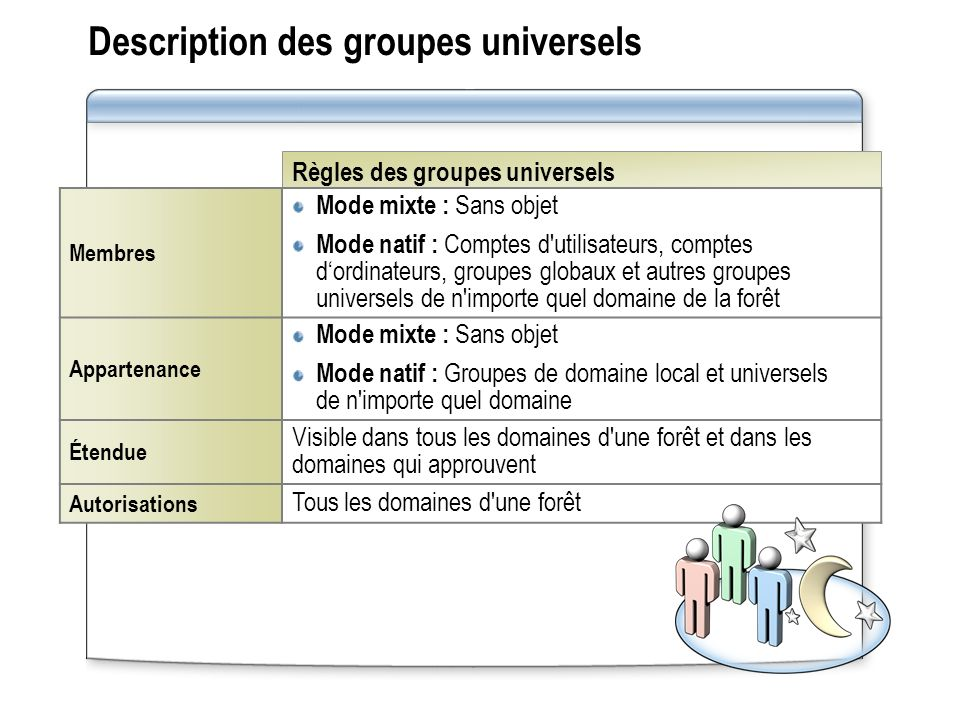 Description des groupes universels