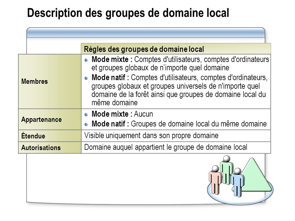 Description des groupes de domaine local