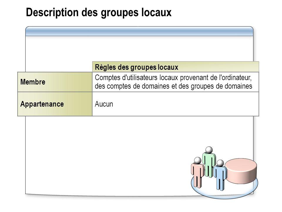 Description des groupes locaux
