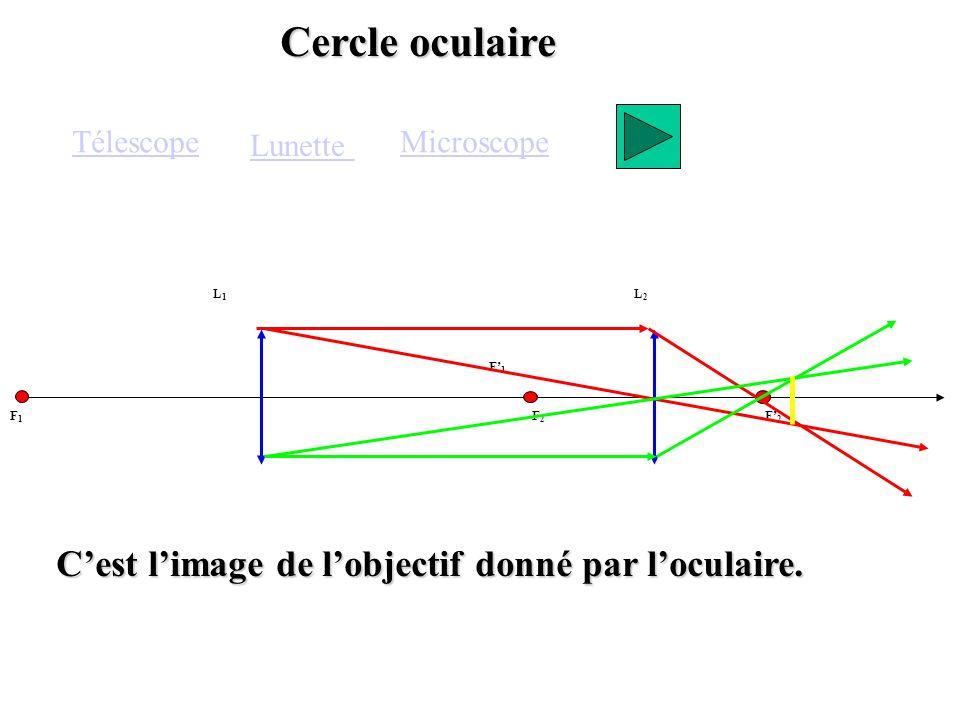 Cercle oculaire C'est l'image de l'objectif donné par l'oculaire.