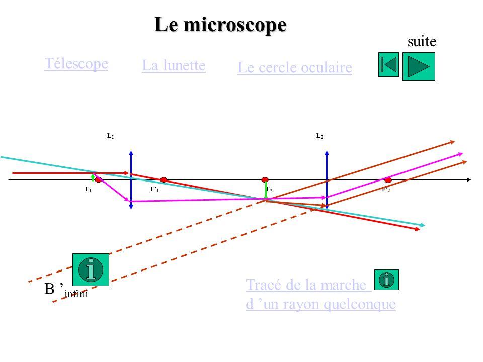 Le microscope suite Télescope La lunette Le cercle oculaire