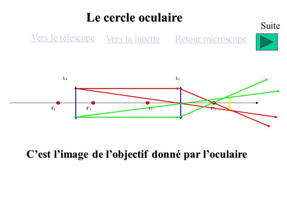 Le cercle oculaire C'est l'image de l'objectif donné par l'oculaire
