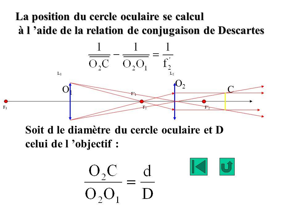 La position du cercle oculaire se calcul