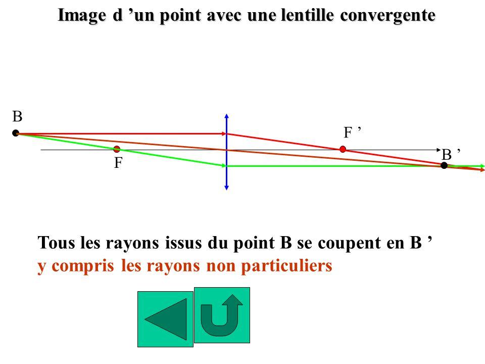 Image d 'un point avec une lentille convergente