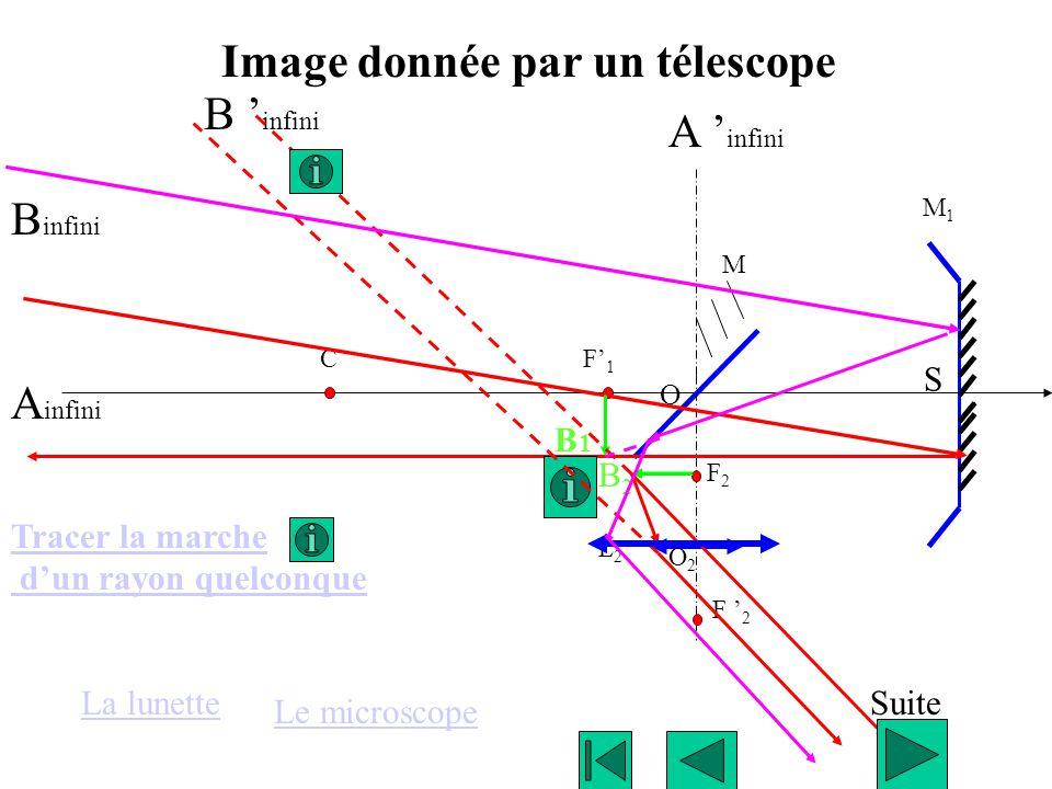 Image donnée par un télescope B 'infini A 'infini