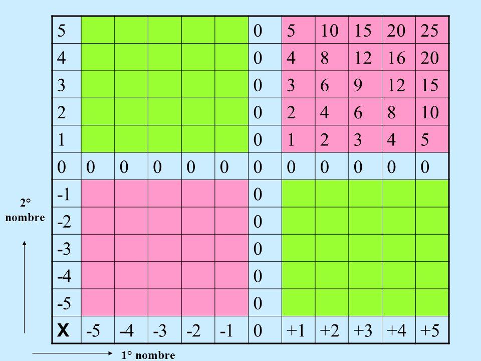 5 10 15 20 25 4 8 12 16 3 6 9 2 1 -1 -2 -3 -4 -5 X +1 +2 +3 +4 +5 2° nombre 1° nombre