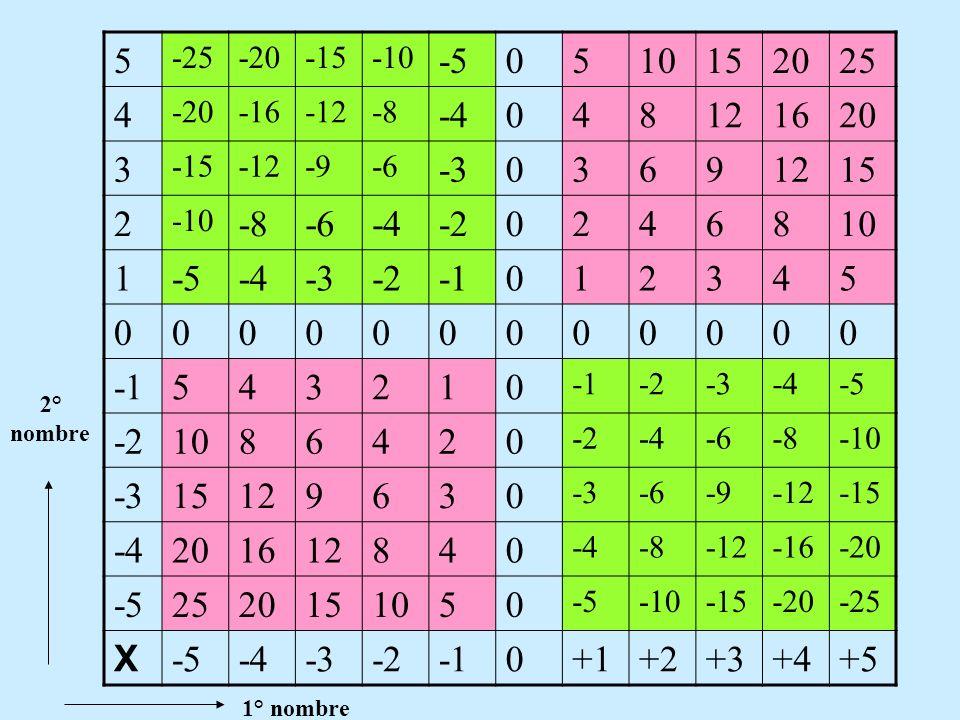 5-25. -20. -15. -10. -5. 10. 15. 20. 25. 4. -16. -12. -8. -4. 8. 12. 16. 3. -9. -6. -3. 6. 9. 2. -2.