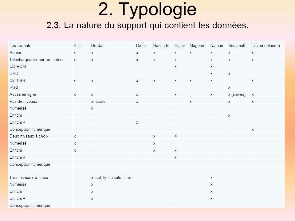 2. Typologie 2.3. La nature du support qui contient les données.
