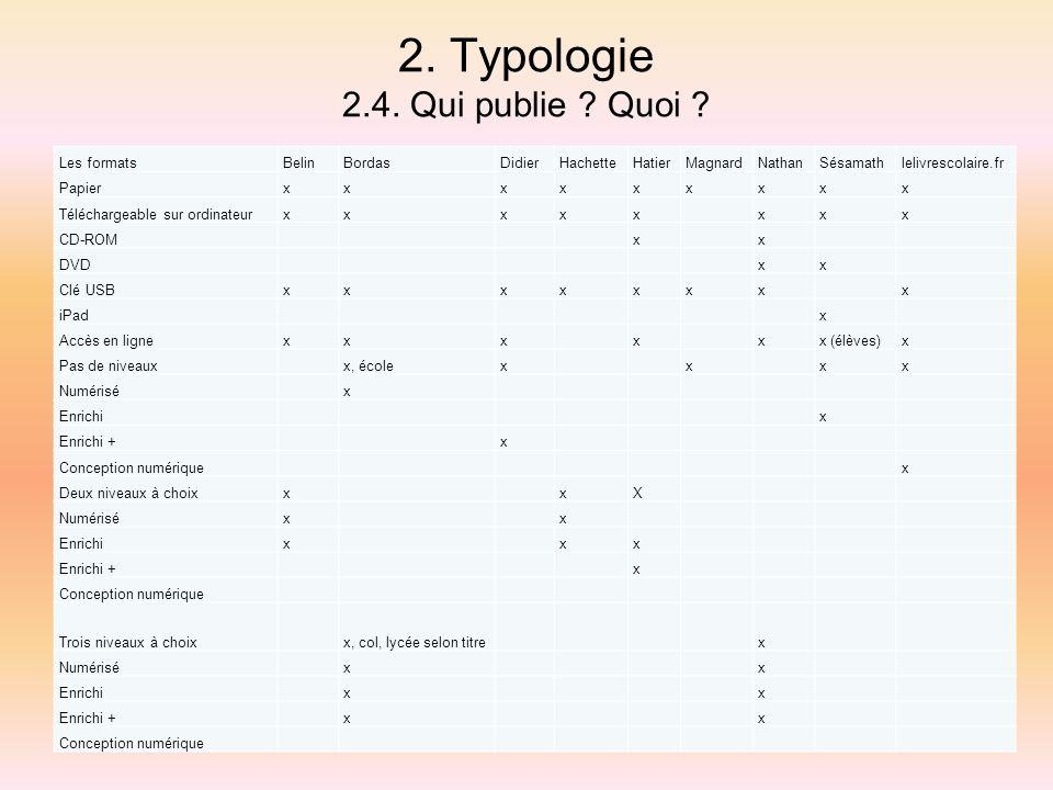 2. Typologie 2.4. Qui publie Quoi