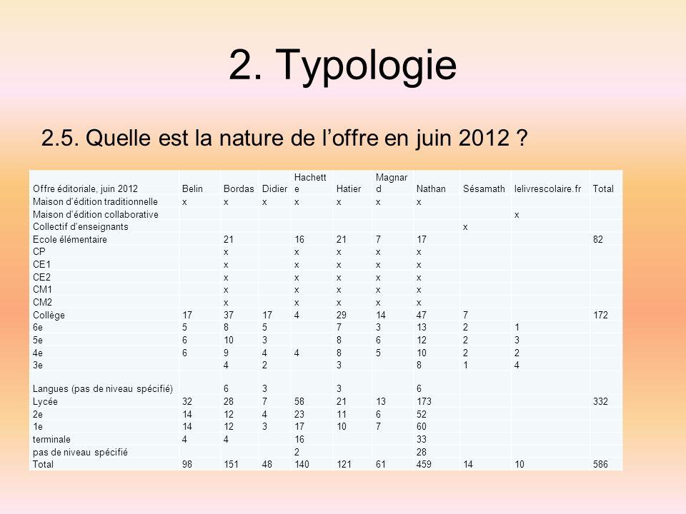 2. Typologie 2.5. Quelle est la nature de l'offre en juin 2012