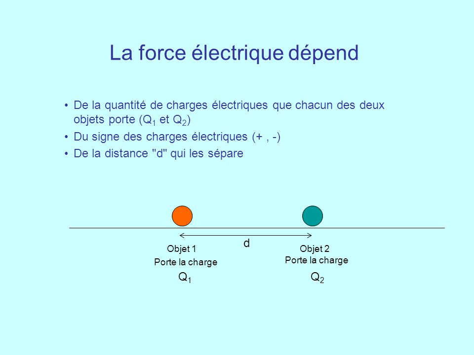La force électrique dépend
