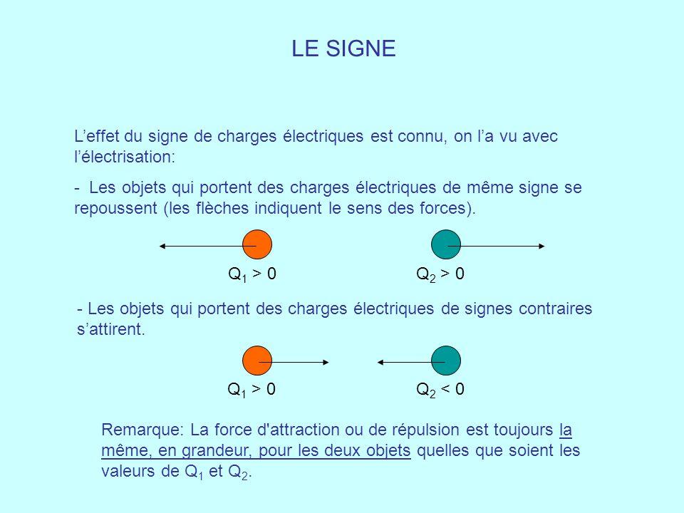 LE SIGNE L'effet du signe de charges électriques est connu, on l'a vu avec l'électrisation: