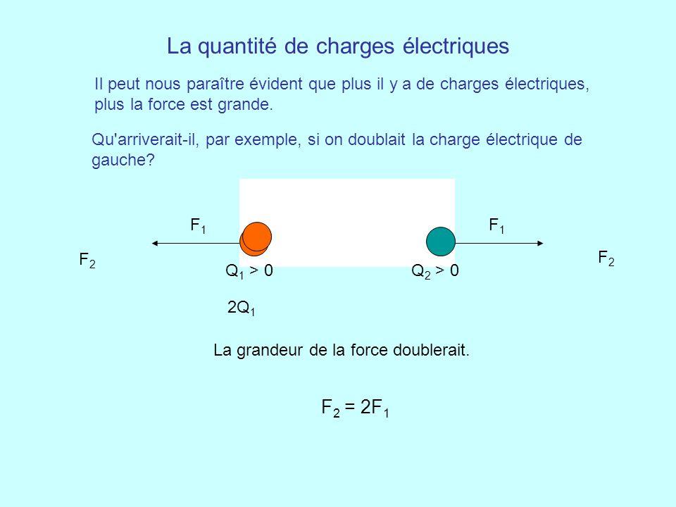 La quantité de charges électriques