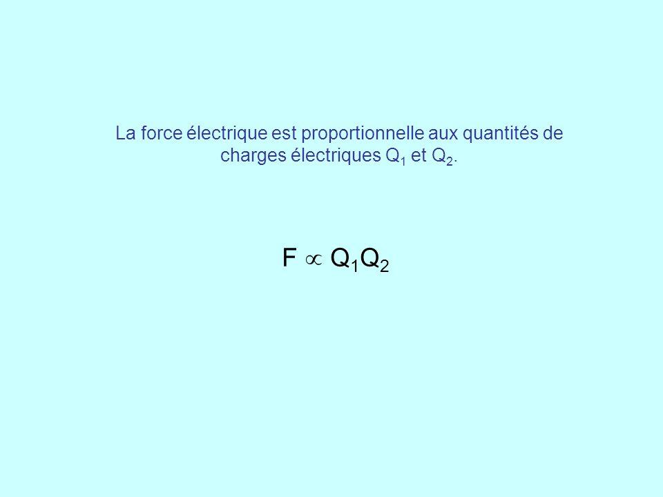 La force électrique est proportionnelle aux quantités de charges électriques Q1 et Q2.