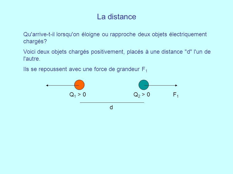 La distance Qu arrive-t-il lorsqu on éloigne ou rapproche deux objets électriquement chargés