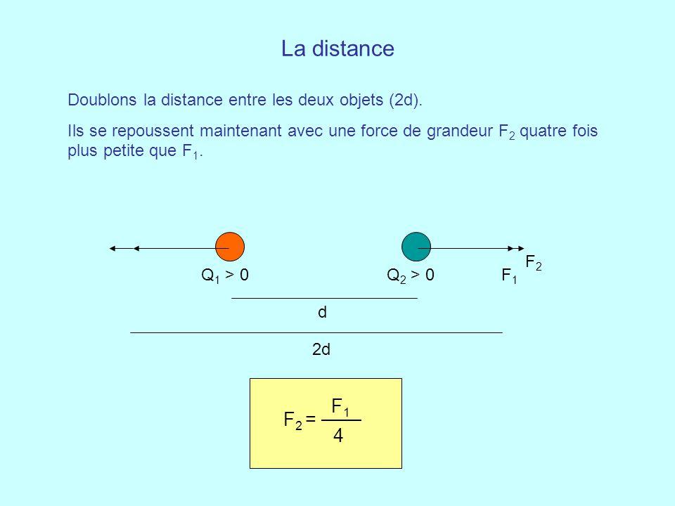 La distance F1 F2 = 4 Doublons la distance entre les deux objets (2d).