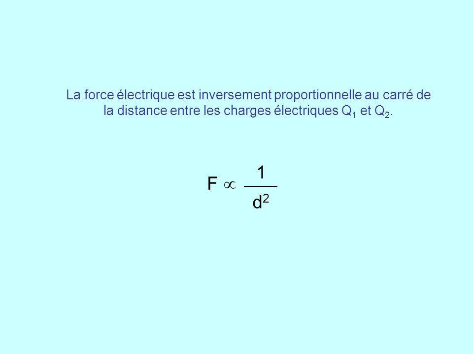 La force électrique est inversement proportionnelle au carré de la distance entre les charges électriques Q1 et Q2.