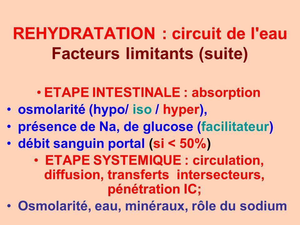 REHYDRATATION : circuit de l eau Facteurs limitants (suite)