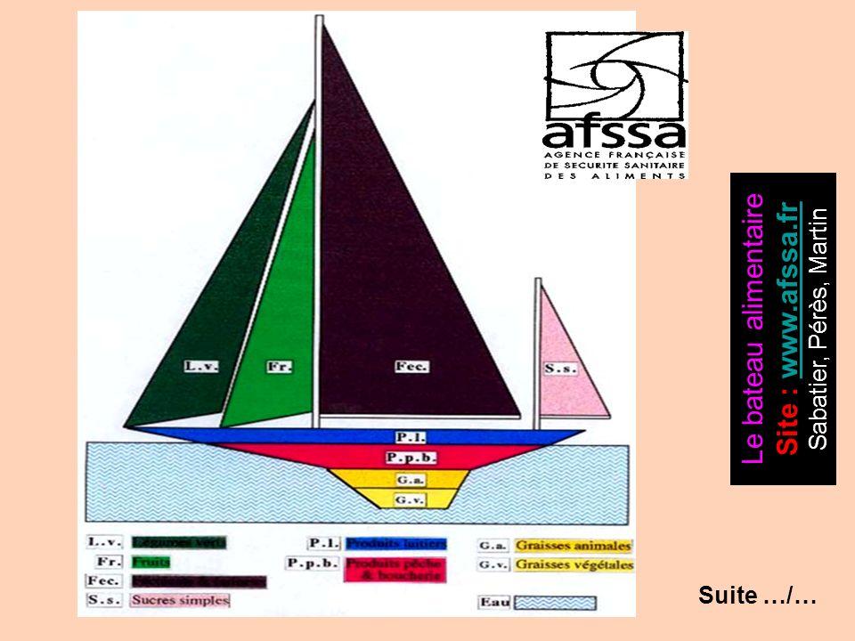 Le bateau alimentaire Site : www.afssa.fr Sabatier, Pérès, Martin
