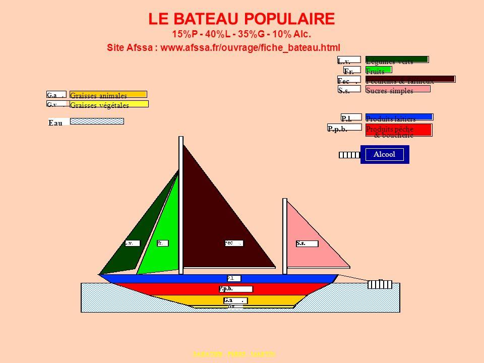 LE BATEAU POPULAIRE 15%P - 40%L - 35%G - 10% Alc.