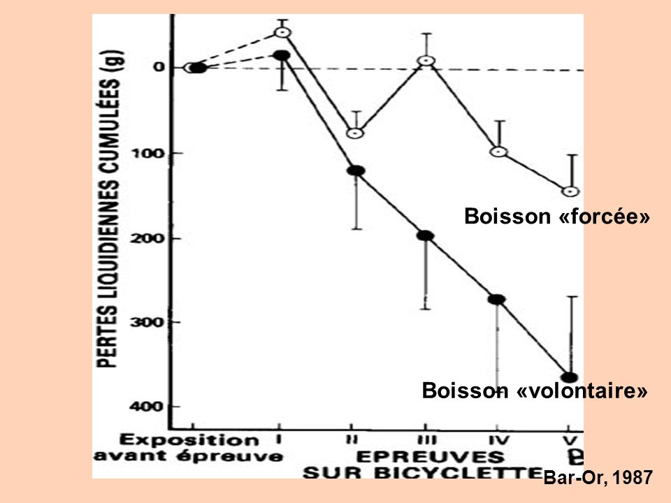 Boisson «forcée» Boisson «volontaire» Bar-Or, 1987