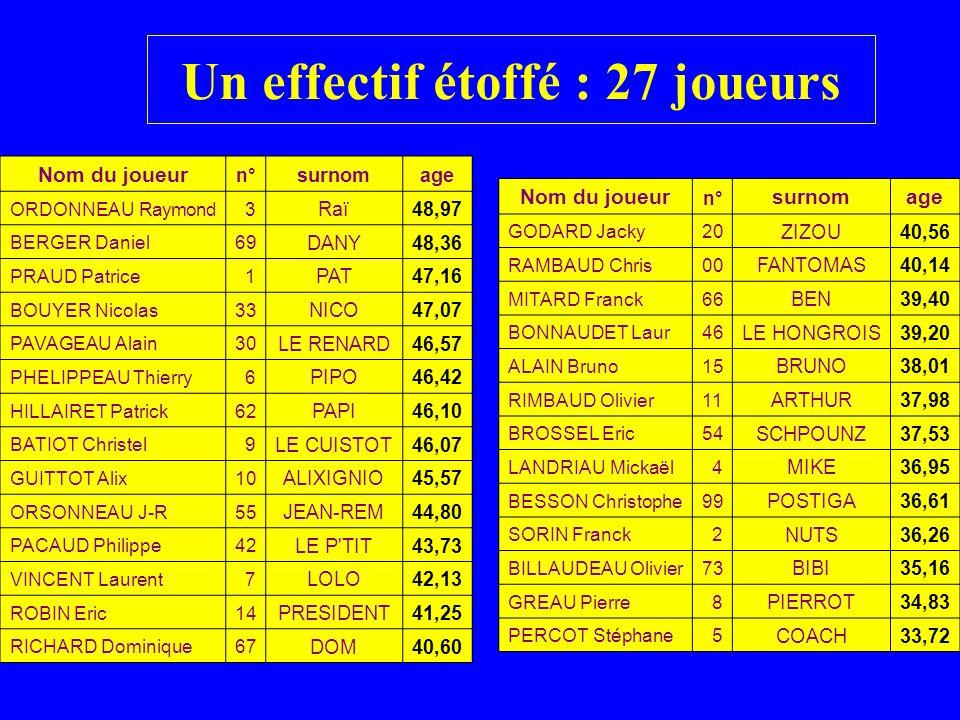 Un effectif étoffé : 27 joueurs