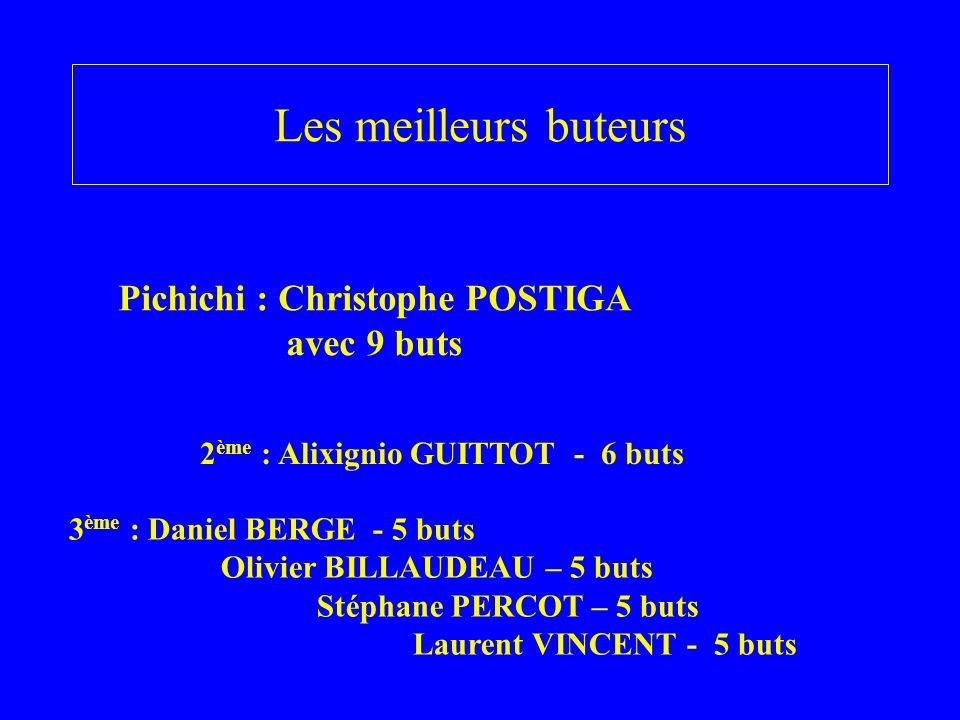 Les meilleurs buteurs Pichichi : Christophe POSTIGA avec 9 buts