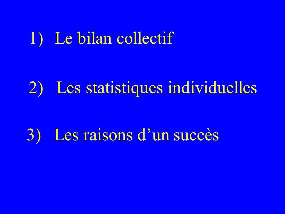 Le bilan collectif 2) Les statistiques individuelles 3) Les raisons d'un succès