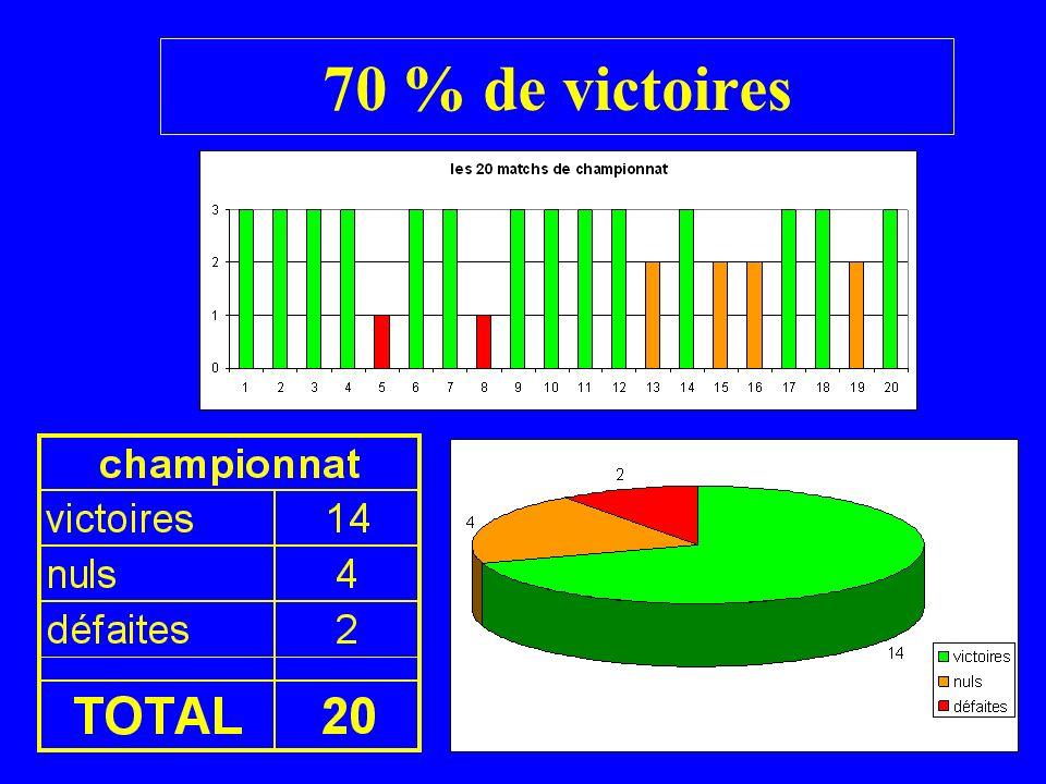 70 % de victoires