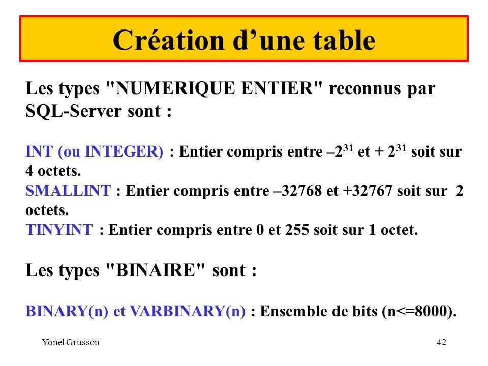 Création d'une table Les types NUMERIQUE ENTIER reconnus par SQL-Server sont :