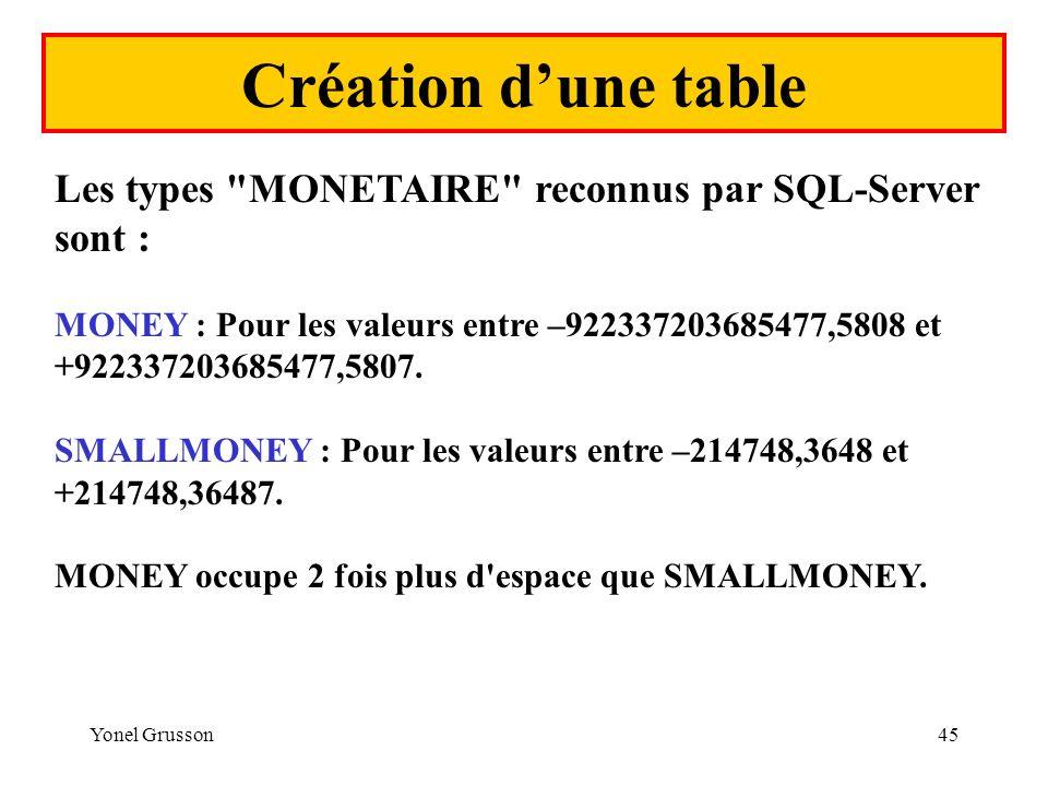 Création d'une table Les types MONETAIRE reconnus par SQL-Server sont :