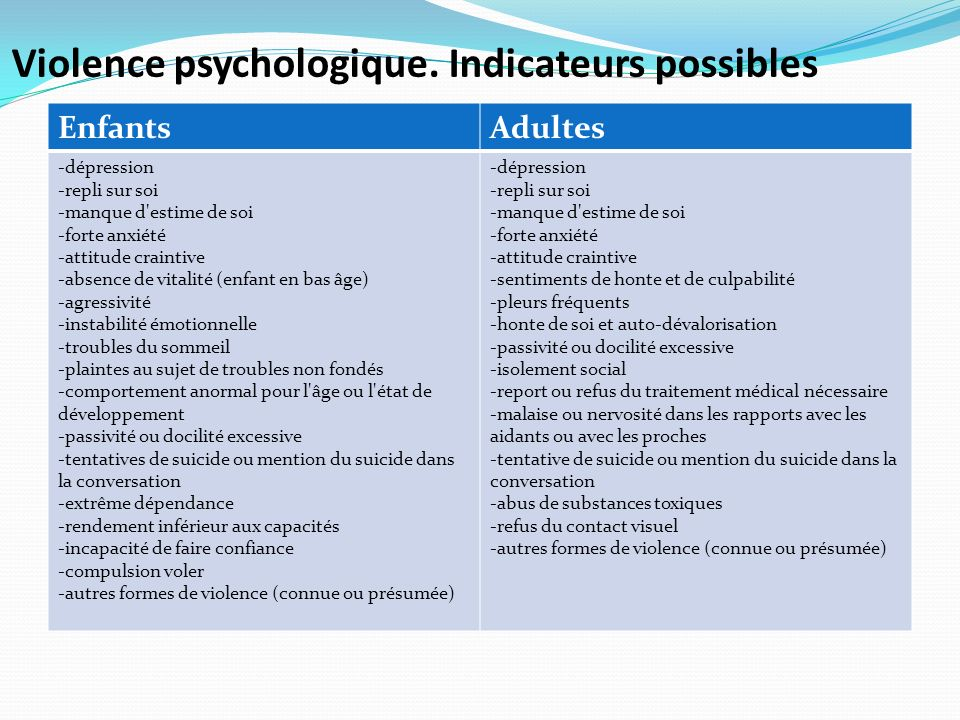 Violence psychologique. Indicateurs possibles