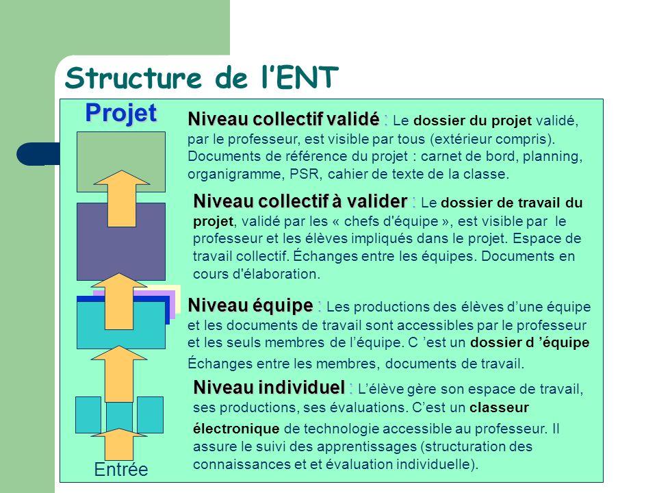 Structure de l'ENT Projet