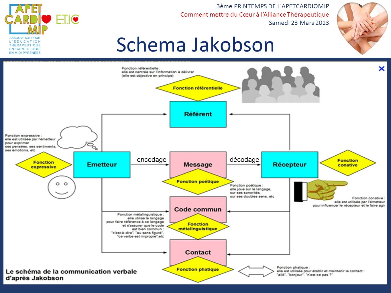 Schema Jakobson encodage décodage