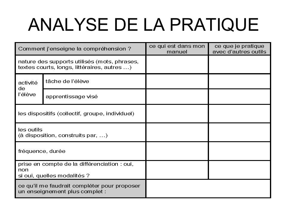 ANALYSE DE LA PRATIQUE