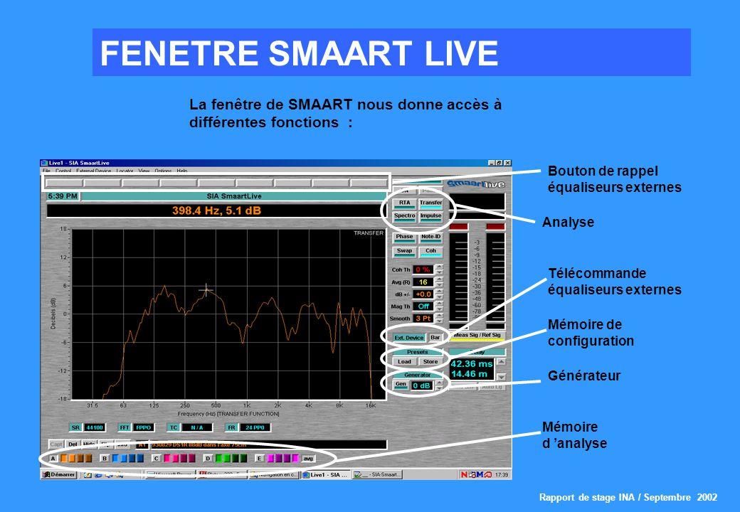 FENETRE SMAART LIVE La fenêtre de SMAART nous donne accès à différentes fonctions : Bouton de rappel équaliseurs externes.