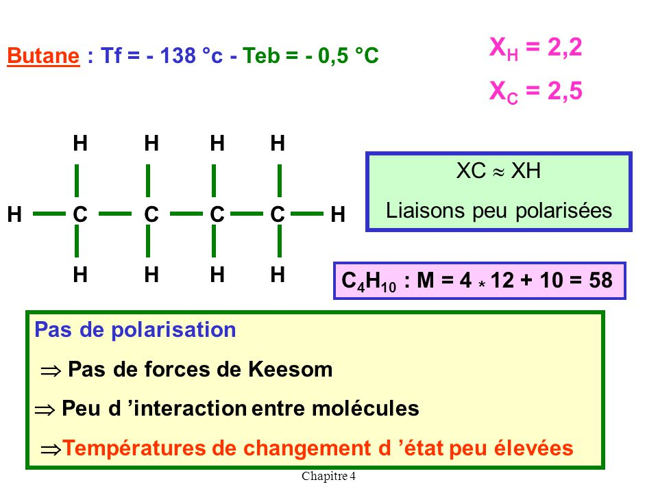 XH = 2,2 XC = 2,5 Butane : Tf = - 138 °c - Teb = - 0,5 °C C H XC  XH